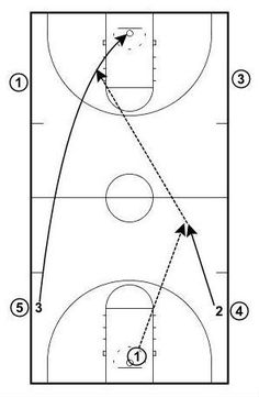 Allows players to work on layups as well as shooting from different areas on the floor. Also a great passing drill and great for working on conditioning.
