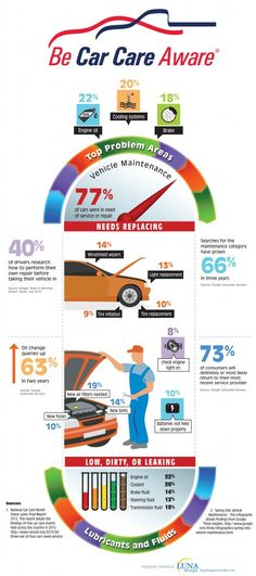 Here's some great info we want to pass along for everyone. // Do you know how healthy your car is? April is National Car Care Month! Vehicle Maintenance Infographic - Be Car Care Aware Car Facts, Car Care Tips, National Car, Driving Tips, Driving Rules, Driving Safety, Car Repair Service, Vehicle Repair, Auto Service