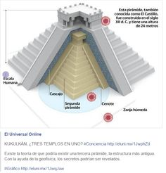 KIKILKAN, tres templos en uno