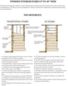 build interior stairs with ez stairs