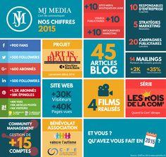 MJ MEDIA est une agence de Communication 360°, basée sur le canton de Genève et la Haute-Savoie qui accompagne les entreprises et les marques dans la mise en place et le développement de leur Stratégie de Communication. www.mjmedia.ch