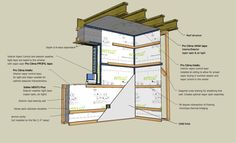 The elements of a cost efficient double stud wall assembly: Interior perspective Arch Building, Building Systems, Building Design, Passive Solar Homes, Passive House, Eco Buildings, Small Buildings, Eco Architecture, Architecture Details