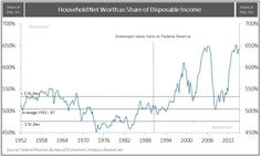 Household Net Worth as Share of DPI