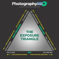 I like this chart because it shows how all three elements of exposure correlate and work together to get the desired effect Dslr Photography Tips, Photography Cheat Sheets, Digital Photography School, Exposure Photography, Photography Lessons, Photography For Beginners, Photography Business, Photography Tutorials, Photography Rules