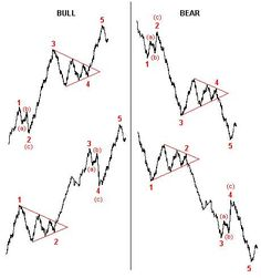 Elliott wave theory is one of the most exciting of all technical analysis tools. Once you see how this works, it will change the way you trade forever. Trading Quotes, Intraday Trading, Analyse Technique, Cv Original, Online Stock Trading, Stock Trading Strategies, Wave Theory, Candlestick Chart, Bitcoin Business