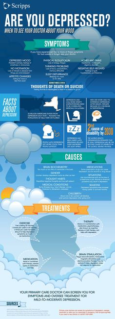 Learn the signs and symptoms of depression in this easy-to-follow infographic from Scripps Health in San Diego.