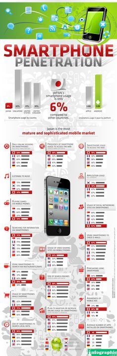 Smartphone penetration by countries and the use of it - #infografica #infographics