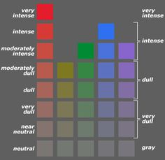 handprint : color wheels. The general impact of color intensity can be communicated with just five categories: gray, very dull, dull, intense and very intense, with the boundary between intense and dull judged simply as color that seems to contain more hue than gray, or more gray than hue. The examples suggest the approximate chroma intensity each category would cover.
