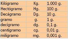 cuadro de equivalencias en el sistema metrico decimal para medidas de capacidad…