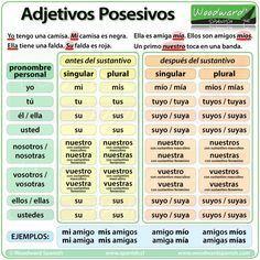 Los Adjetivos Posesivos En Español Possessive Adjectives In Spanish Adjetivo Posesivo Adjetivos Pronombres Personales Español