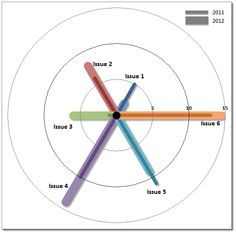 Produce A Custom Spoke Chart In Excel   Chandoo.org - Learn Microsoft Excel Online