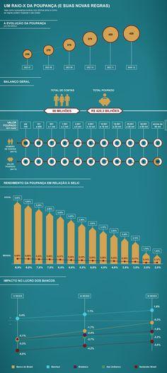 Mais de metade das poupanças têm menos de R$ 100 - EXAME.com