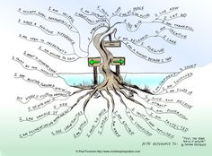 """The Affirmation Tree Mind Map """"will help you stay focused and positive. The artist was inspired from a book """"Feel the Fear and do it Anyway"""" by Susan Jeffers. ironic that we just did mind mapping at work Mind Map Art, Mind Maps, Therapy Tools, Therapy Ideas, Expressive Art, Dbt, Coping Skills, Therapy Activities, Therapy Games"""