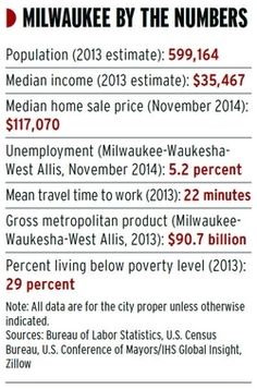Why Chicago businesses love Milwaukee now - Focus - Crain's Chicago Business