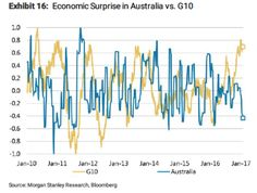 16 Feb 2017 - Economic surprise due in Australia?