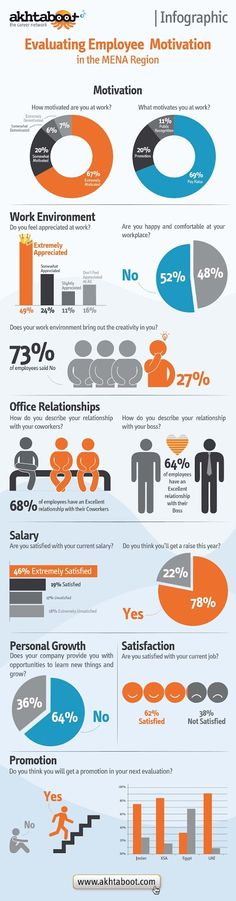 Infographic: Evaluating Employee Motivation in the MENA Region
