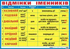 Ukrainian Language, Second Language, School Pictures, Study Motivation, Ukraine, Teaching, Education, Words, Tips