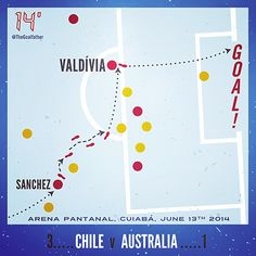 Jorge Valdivia, Chile Vs Australia, June 13th 2014. Arena Pantanal, Cuiaba, Brasil. World Cup 2014. Football infographic by The Goalfather.