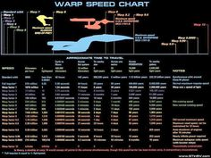 Star Trek Warp Speed Chart