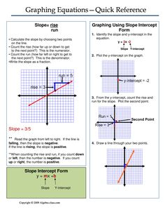 One page notes worksheet for the Graphing Equations Unit.
