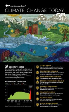 Infographic: Climate Change Today | Weather Underground, #Expo2015