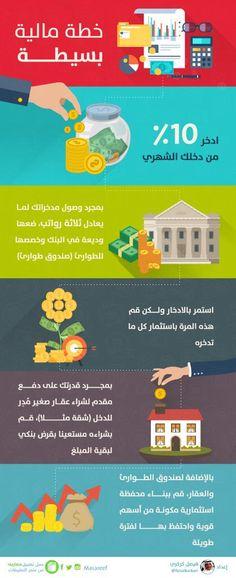 #انفوجرافيك خطة مالية بسيطة ورائعة من أ. فيصل كركري @faisalkarkari