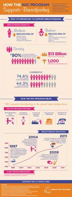 Breastfeeding Infographic