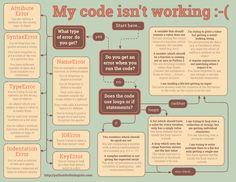 29 common beginner #Python errors on one page. #flowchart #infographic