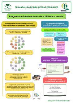 Panel 7: Programas e intervencionaes de la biblioteca escolar