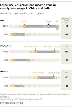 Graphic: Large age, education and income gaps in smartphone usage in China and India