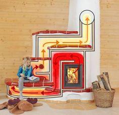 Pec, ktorá vám vyhreje trebárs posteľ Natural Building, Green Building, Building A House, Stove Fireplace, Fireplace Design, Rocket Mass Heater, Earthship Home, Stove Heater, Outdoor Oven