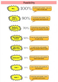 Image result for modal verbs english