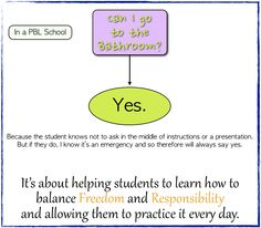 Can I Go to the Bathroom? Inquiry Based Learning, Project Based Learning, School Bathroom, Flowchart, Classroom Environment, Young People, I Can, Presentation, Teacher