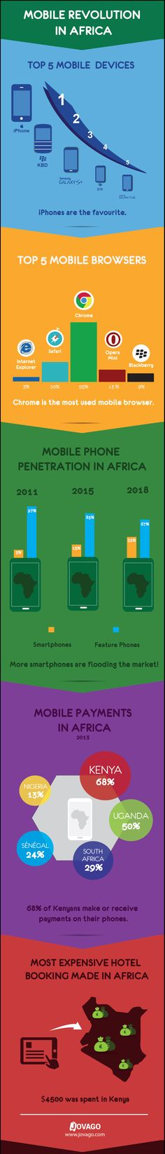 The mobile revolution in Africa