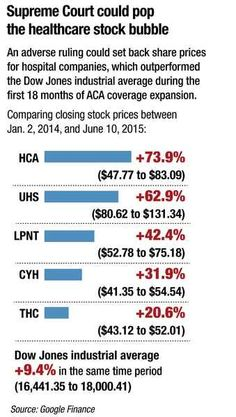 Obamacare subsidies ruling could hit hospital stocks harder than earnings - Modern Healthcare