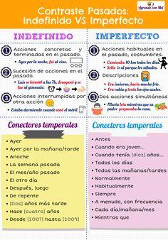How To Learn Spanish Kids Foreign Language How To Learn Spanish Classroom Spanish Notes, Spanish Basics, Study Spanish, Spanish Lesson Plans, Spanish Phrases, Ap Spanish, Spanish Grammar, Spanish Vocabulary, Spanish Language Learning