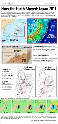 Huge stresses beneath the surface moved plates of the Earth's crust hundreds of feet horizontally and dozens of feet vertically.