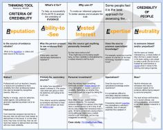 Evaluation thinking tool (table)