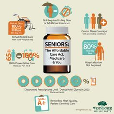 Seniors: The Affordable Care Act, Medicare & You