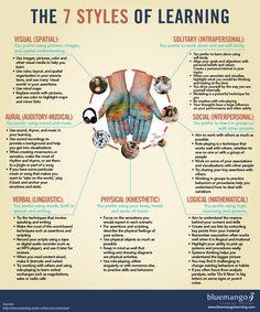 #learningstyles #7types #studymethods