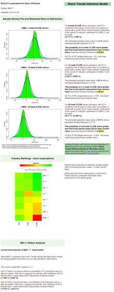 Stock Trends Reporter - $BMO.CA returns expectations. Stock Trends Report on Bank of... | StockTwits