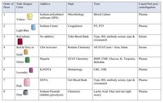 phlebotomy tubes and tests chart | Phlebotomy Tubes | Extras ...