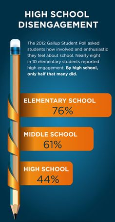 High School Disengagement: The 2012 Gallup Student Poll asked students how involved and enthusiastic they feel about school. Nearly eight in 10 elementary students reported high engagement. By high school, only half that many did.