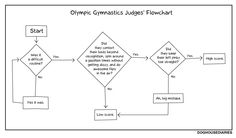 Olympic gymnastics' judge's thought process