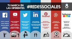 ¿Qué aporta cada red social a tu negocio?