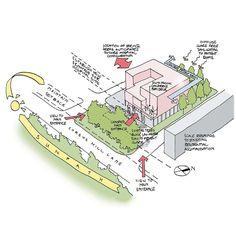 Lister Hospital concept diagram