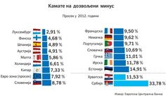Дозвољени минус нам четири пута скупљи него у ЕУ - http://www.vaseljenska.com/ekonomija/dozvoljeni-minus-nam-cetiri-puta-skuplji-nego-u-eu/