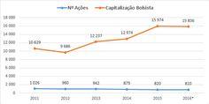 AHOLD - Evolução do número de ações