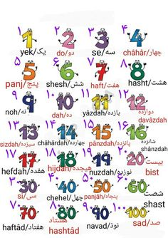 Pesian numbers Farsi Alphabet, Persian Alphabet, Alphabet Tracing, Persian Language, Arabic Language, Dari Language, Learn Farsi, Learn Persian, Learning Sites