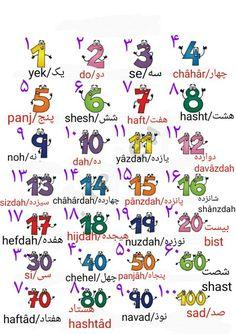 Pesian numbers